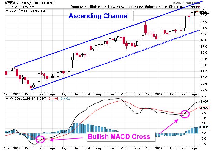 Veeva stock chart