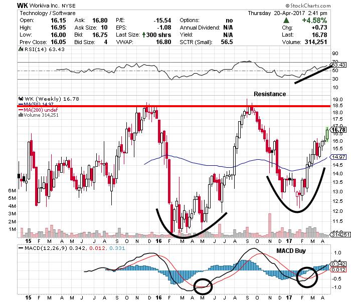 wk stock chart