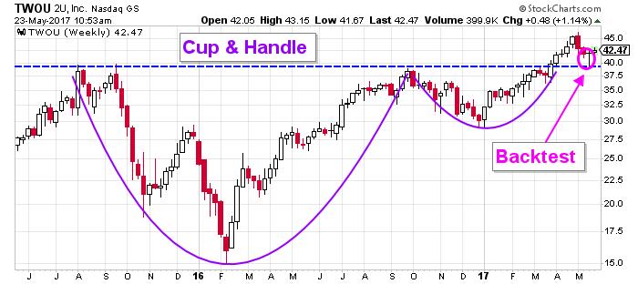 2U price chart