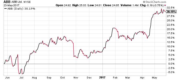 ABB stock chart