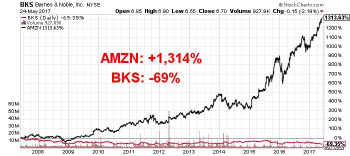 BKS stock chart