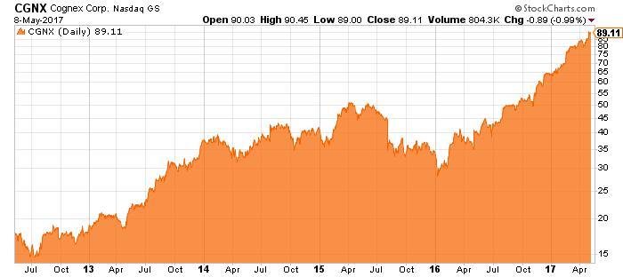 CGNX stock chart