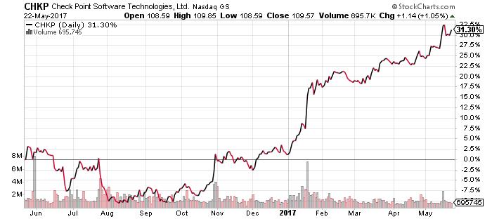 CHKP_stock_chart