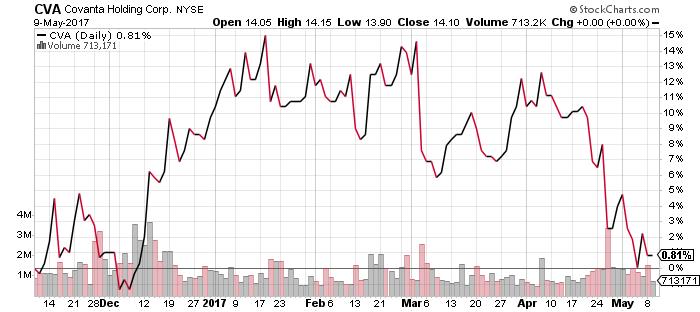 CVA stock chart