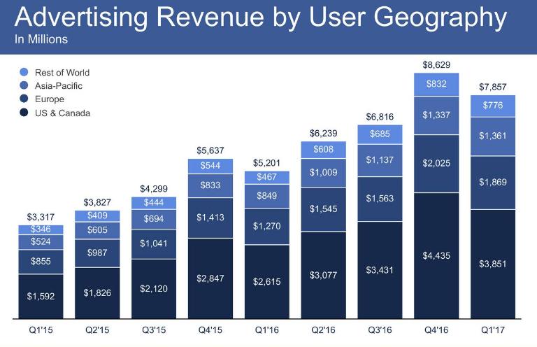Facebook's advertising revenue