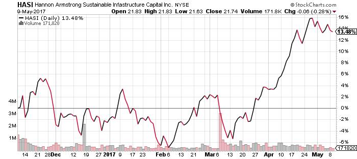 HASI stock chart