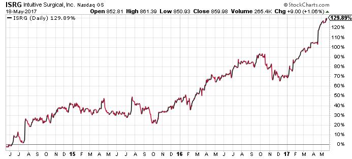 ISRG stock chart