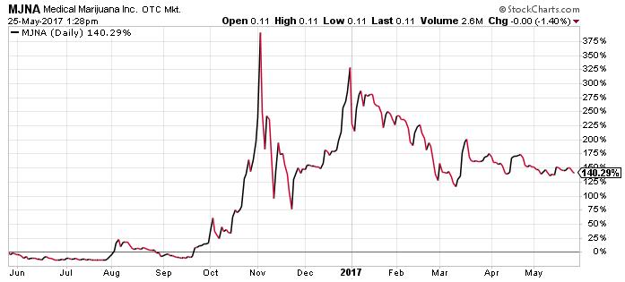 MJNA stock chart