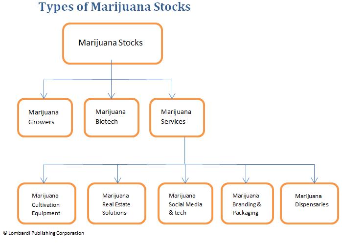 Marijuana Stock List Best Marijuana Stocks In U S And Canada