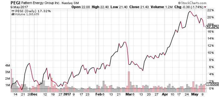 PEGI stock chart
