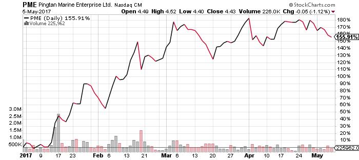 PME stock chart