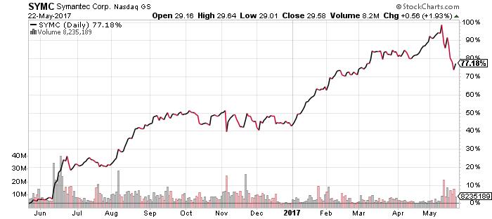 SYMC stock chart