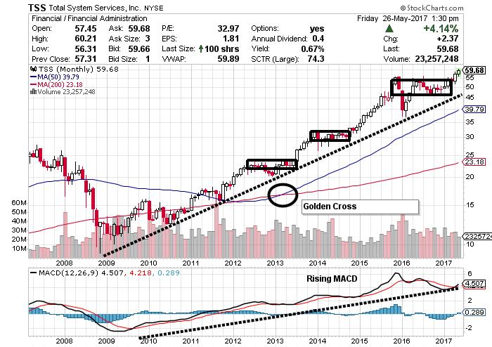 TSS stock chart