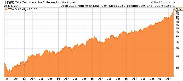 TTWO stock chart