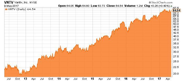 VTNV stock chart