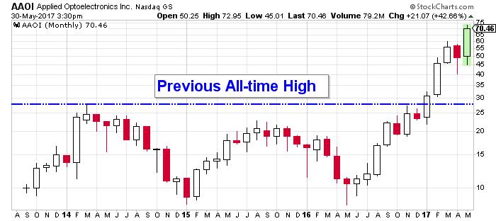 aaoi stock chart