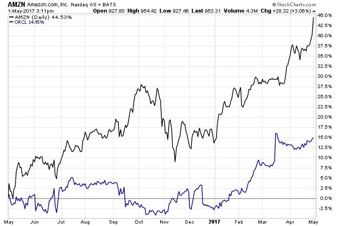 amzn vs orcl stock