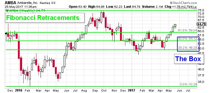 AMBA stock chart