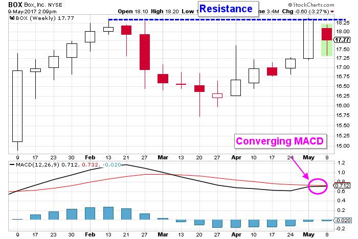 BOX stock chart