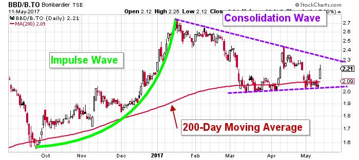 bbd.b stock chart