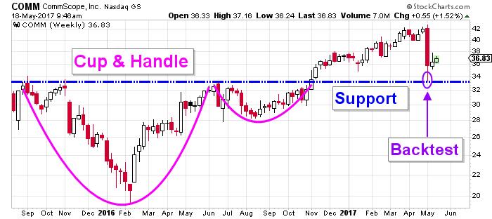 CommScope stock chart
