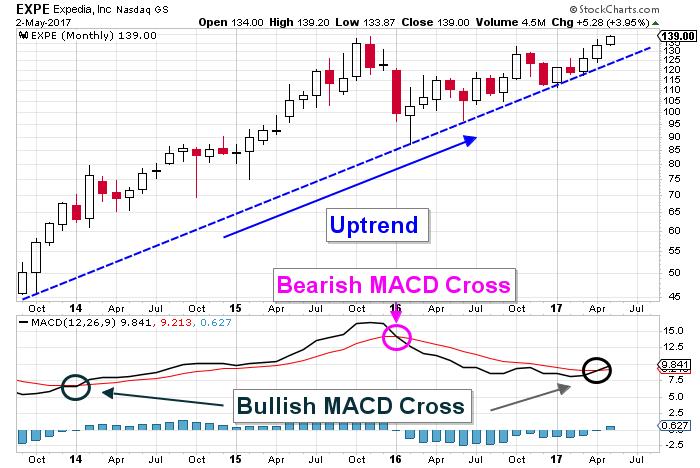 EXPE stock chart