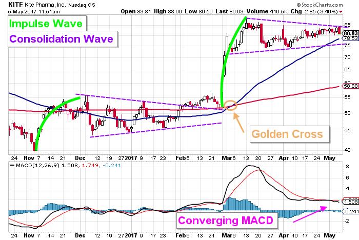 KITE stock chart