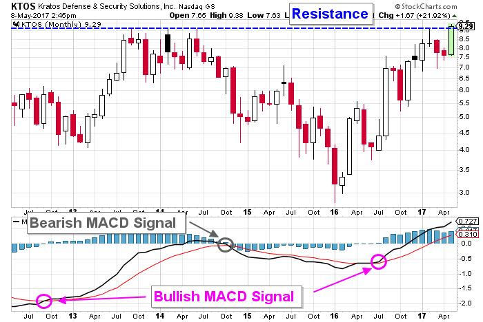 KTOS stock chart