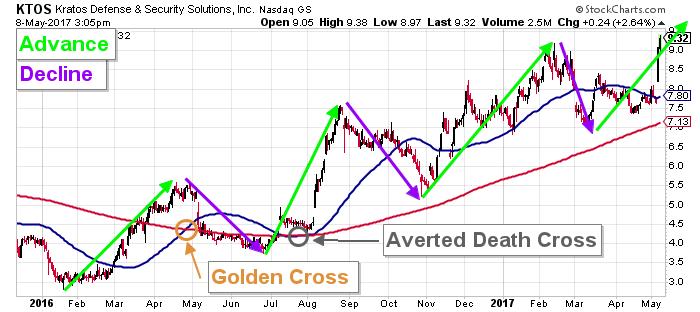 kratos stock chart