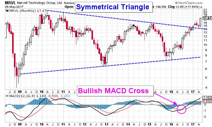 Marvell stock chart