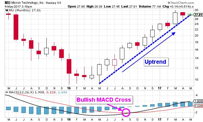 Micron stock chart
