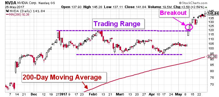NVDIA stock chart