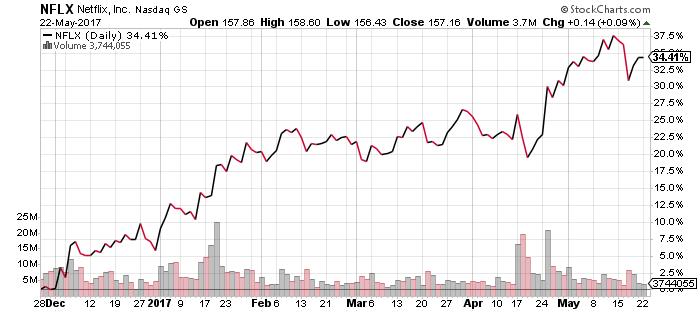 will nflx stock split in 2017