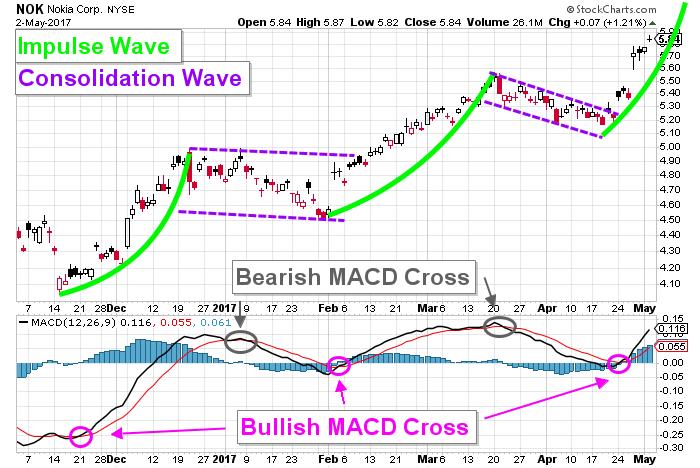 nok price chart