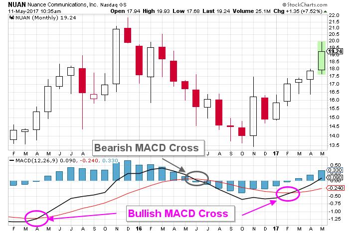 nuan stock chart