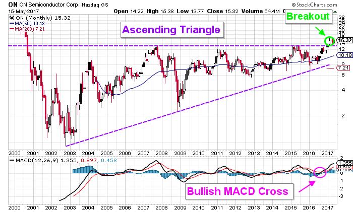 ON stock chart