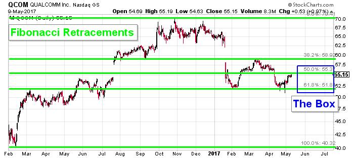 QCOM stock chart