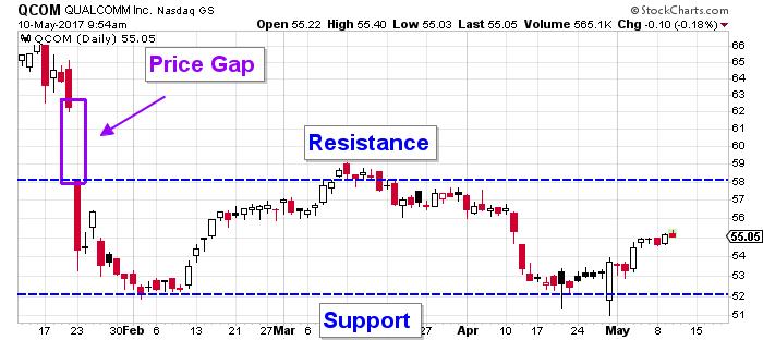 QCOM stock price
