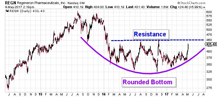 Regeneron stock chart