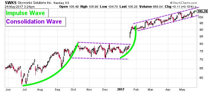 SKWS price chart