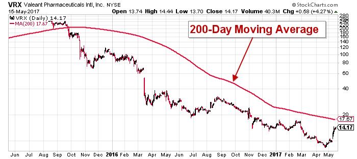 VRX stock chart