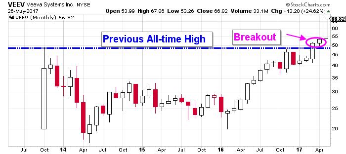 Veeva price chart