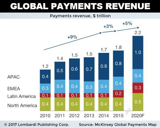 vtnv global payment revenue