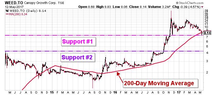 canopy stock chart