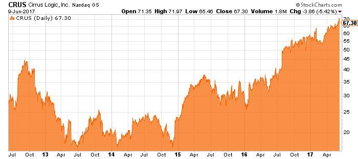 CRUS stock chart