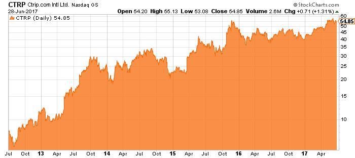 CTRP stock chart