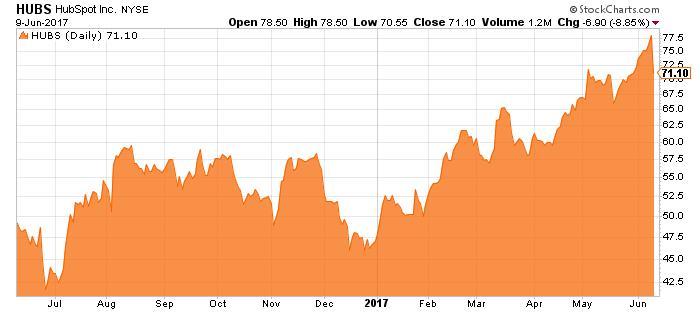 HUBS stock chart