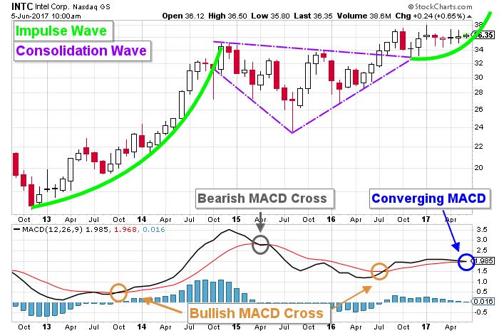 INTC price chart