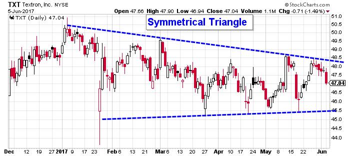 Textron stock chart