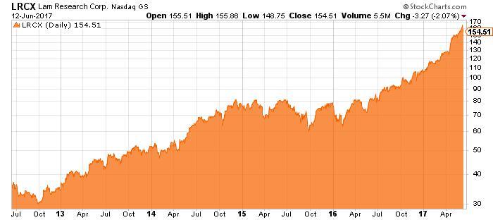 LRCX stock chart